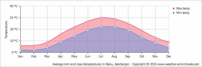 Average min and max temperatures in Baku, Azerbaijan