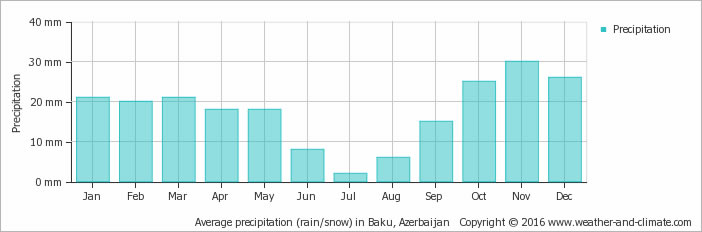 Average precipitation (rain/snow) in Baku, Azerbaijan
