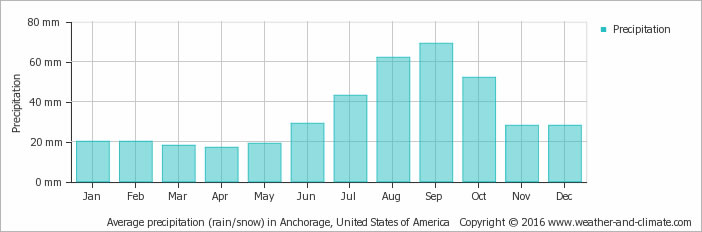 Average rainy days (rain/snow) in  Anchorage, United States of America
