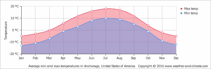 Average min and max temperatures in Anchorage, United States of America
