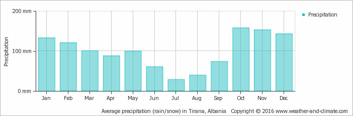 Average precipitation (rain/snow) in Tirana, Albania
