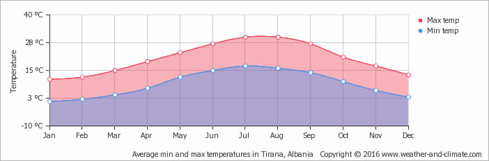 Average min and max temperatures in Tirana, Albania